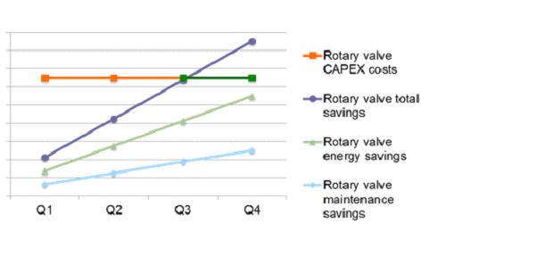 Energy saving in pneumatic conveying systems Coperion rotary valves by screw pumps substitution